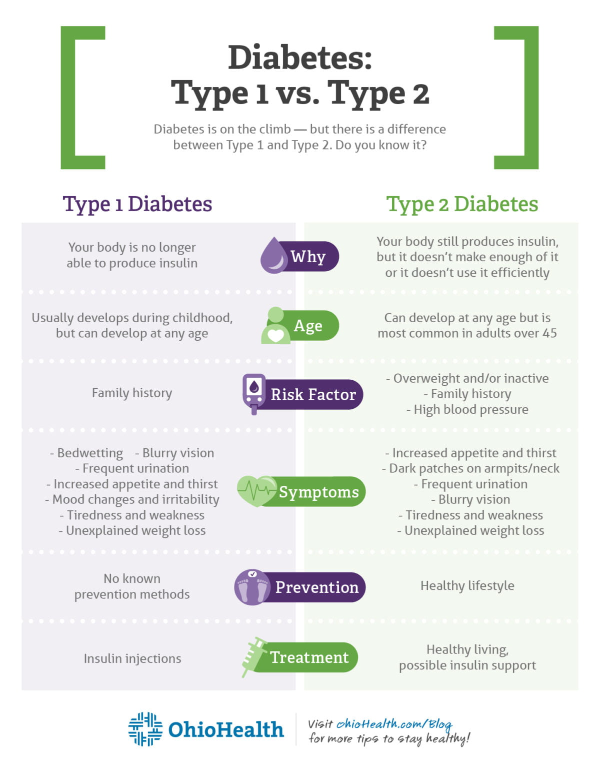 JDRF-diabetes_infographic-3